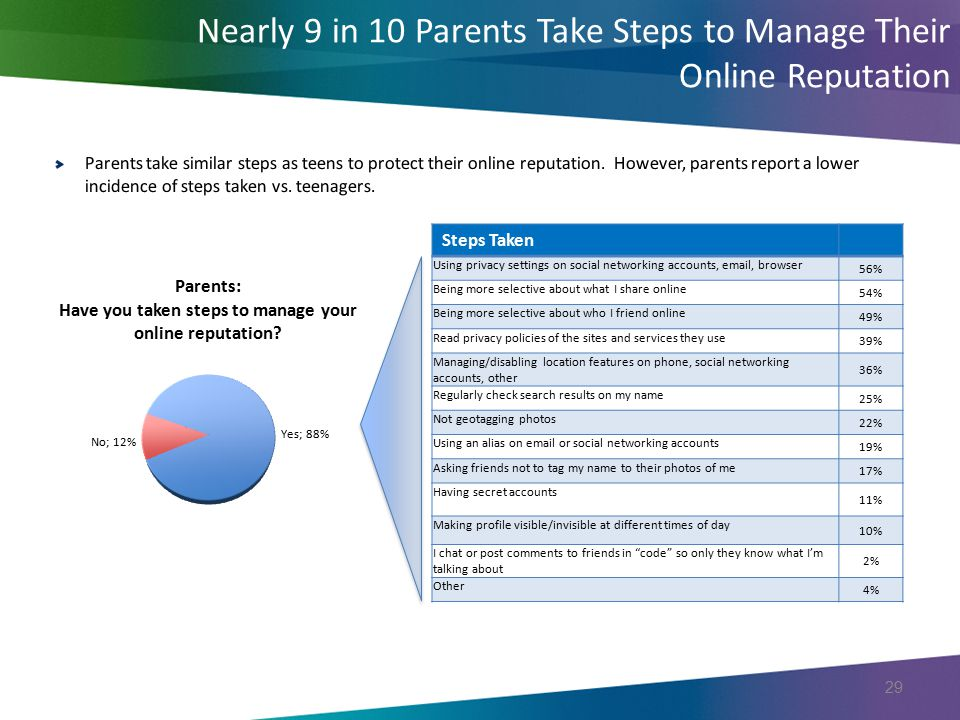 Nearly 9 in 10 Parents Take Steps to Manage Their Online Reputation