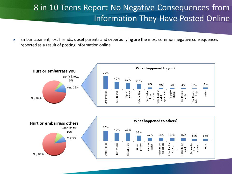 8 in 10 Teens Report No Negative Consequences from Information They Have Posted Online