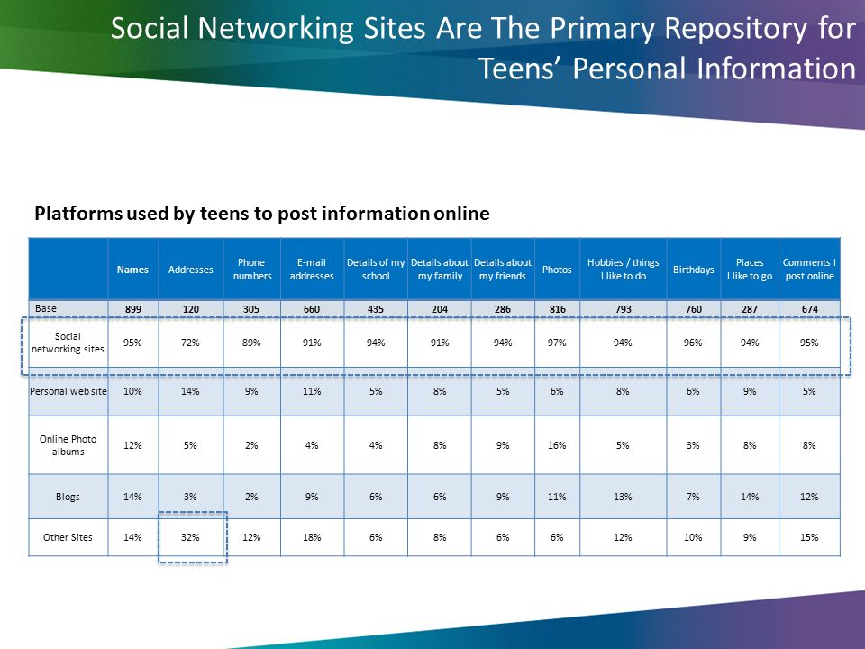 Social Networking Sites Are The Primary Repository for Teens' Personal Information