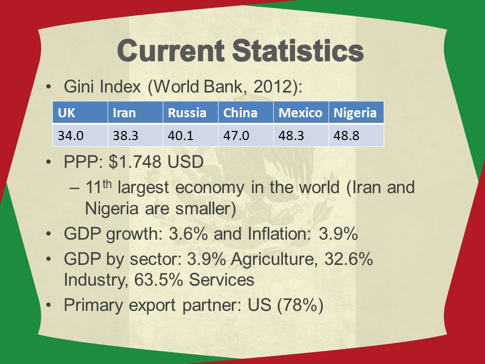 Current Statistics Gini Index (World Bank, 2012): PPP: $1.748 USD