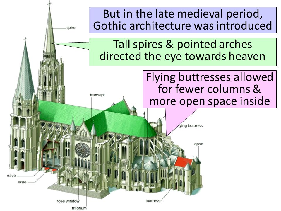 But in the late medieval period, Gothic architecture was introduced