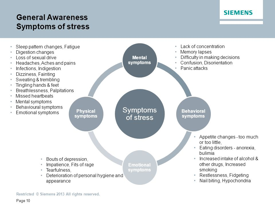 General Awareness Symptoms of stress