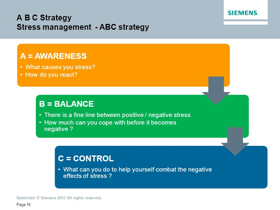 A B C Strategy Stress management - ABC strategy