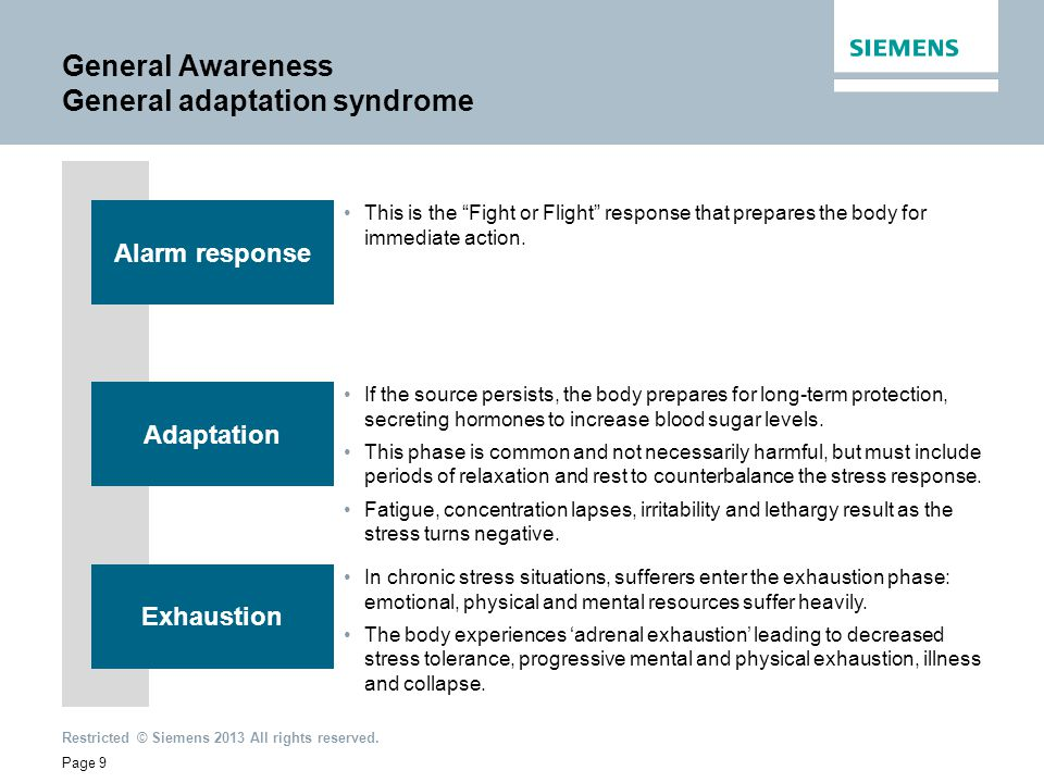 General Awareness General adaptation syndrome