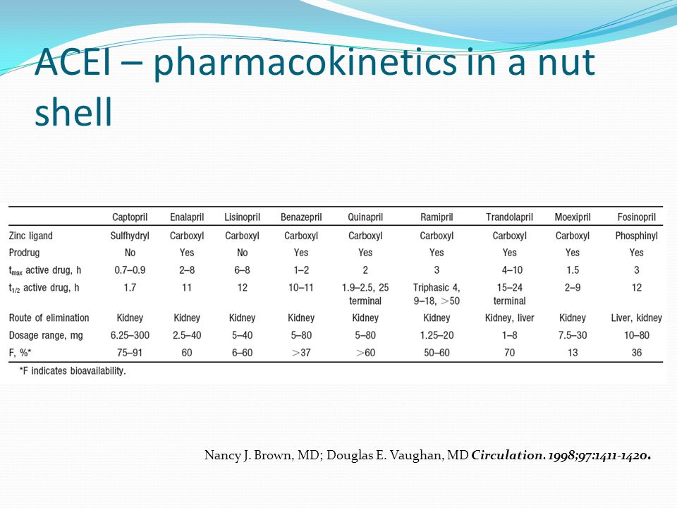 ACEI – pharmacokinetics in a nut shell