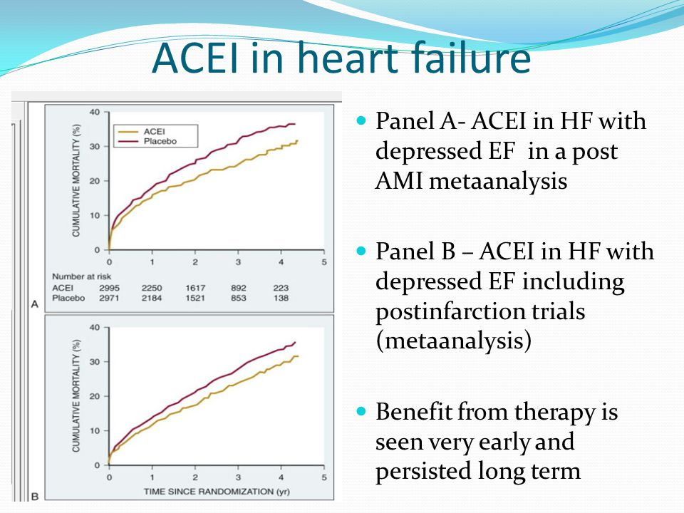 ACEI in heart failure Panel A- ACEI in HF with depressed EF in a post AMI metaanalysis.