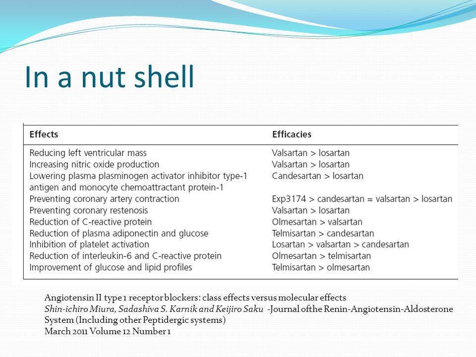 In a nut shell Angiotensin II type 1 receptor blockers: class effects versus molecular effects.