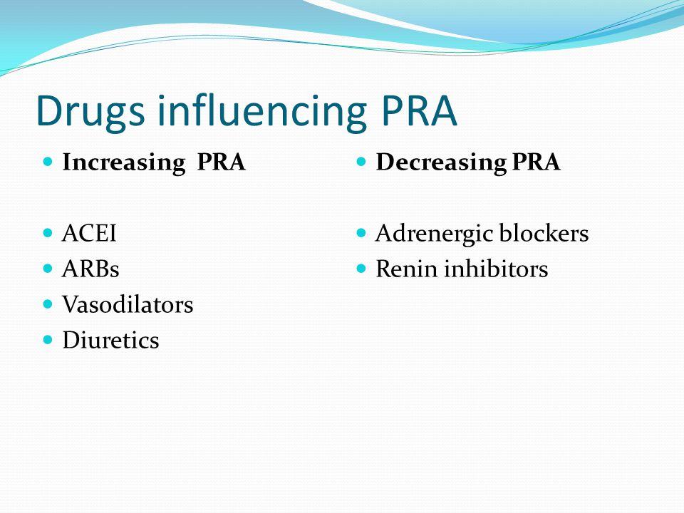 Drugs influencing PRA Increasing PRA ACEI ARBs Vasodilators Diuretics