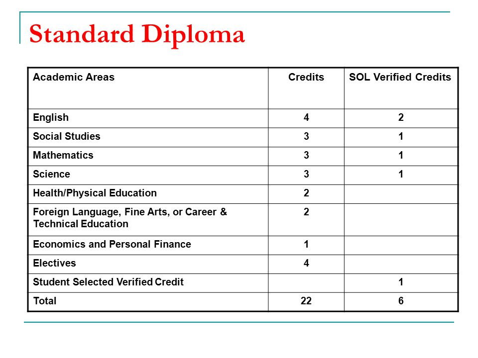 Standard Diploma Academic Areas Credits SOL Verified Credits English 4