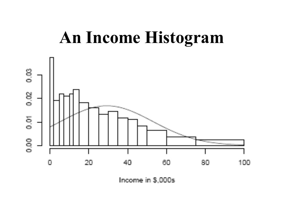 An Income Histogram