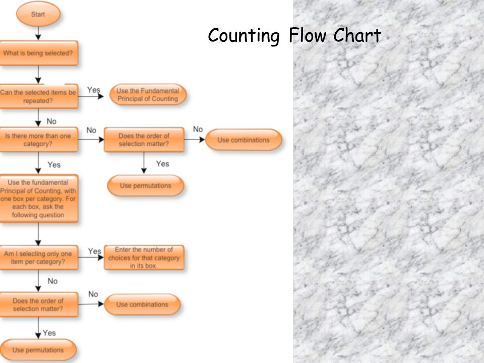 Counting Flow Chart