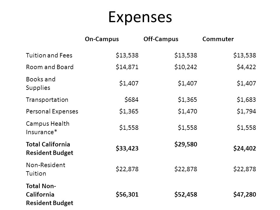 Expenses On-Campus Off-Campus Commuter Tuition and Fees $13,538