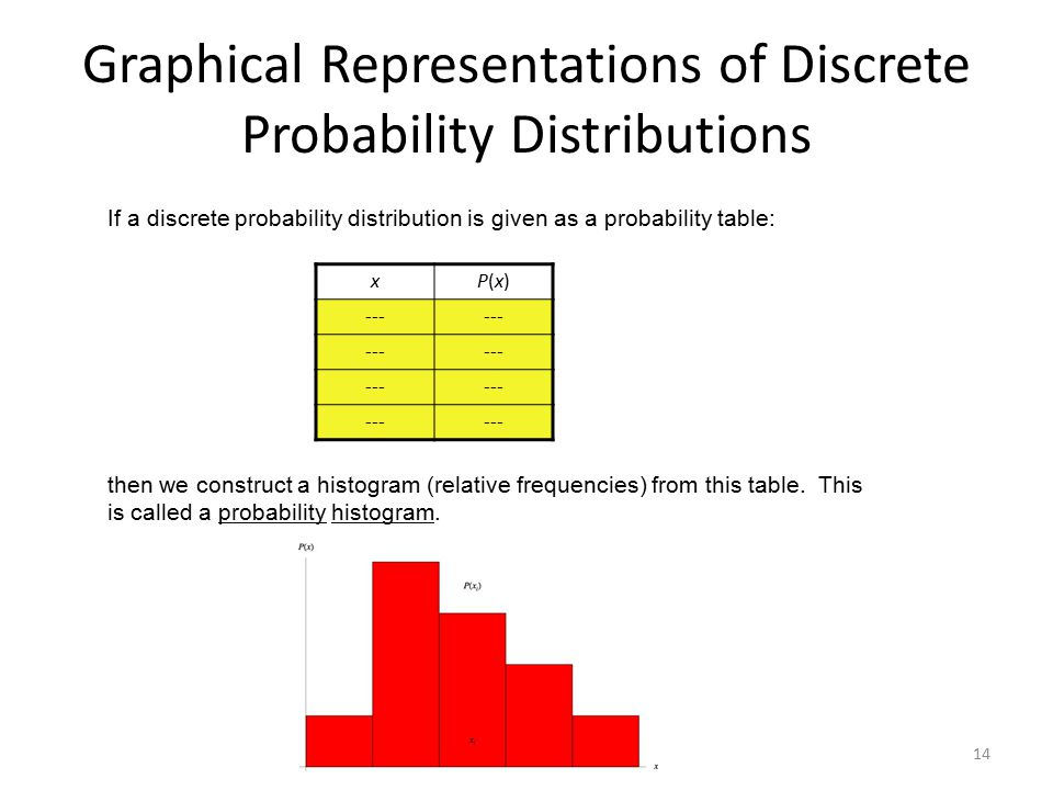 Graphical Representations of Discrete Probability Distributions