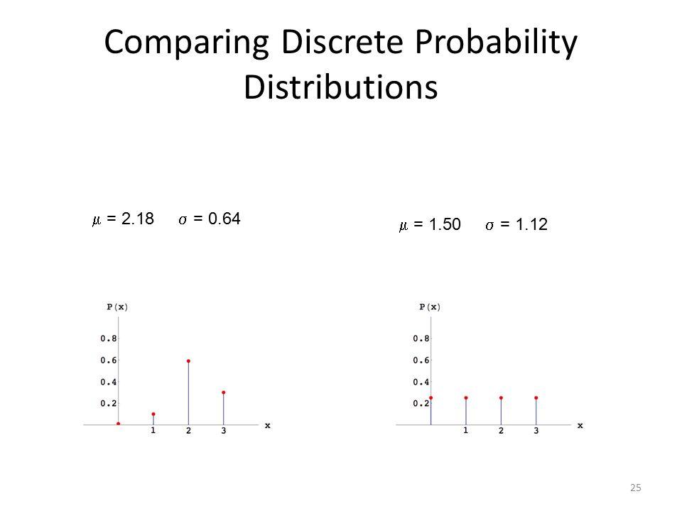 Comparing Discrete Probability Distributions