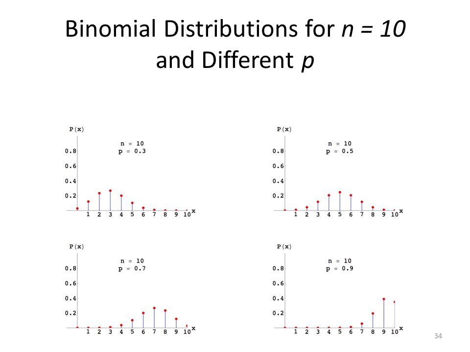Binomial Distributions for n = 10 and Different p