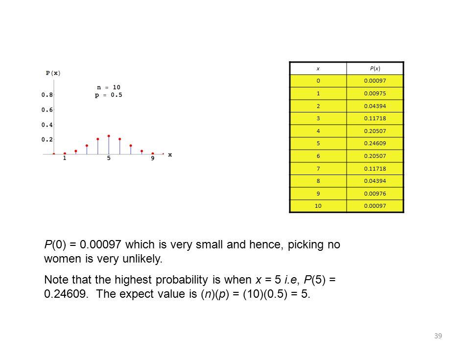 x P(x) 0.00097. 1. 0.00975. 2. 0.04394. 3. 0.11718. 4. 0.20507. 5. 0.24609. 6. 7. 8. 9.