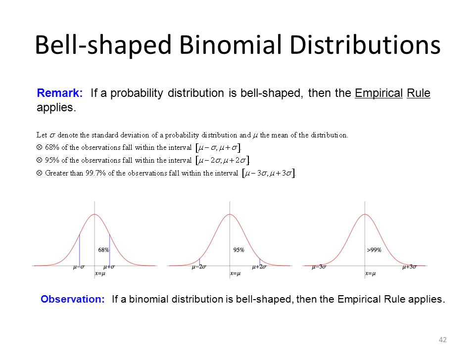 Bell-shaped Binomial Distributions