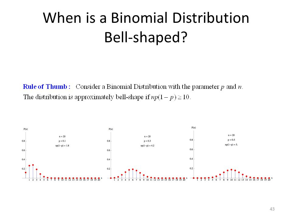 When is a Binomial Distribution Bell-shaped