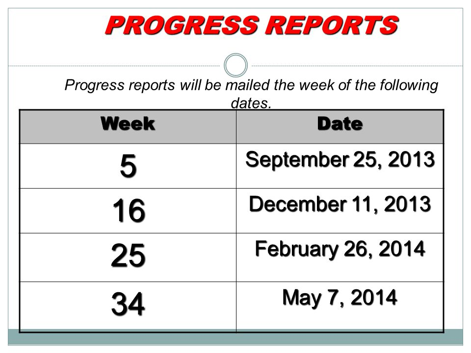 Progress reports will be mailed the week of the following dates.