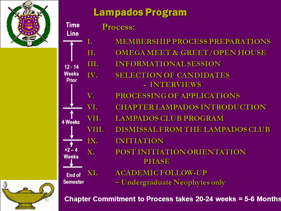 Lampados Program Process: MEMBERSHIP PROCESS PREPARATIONS