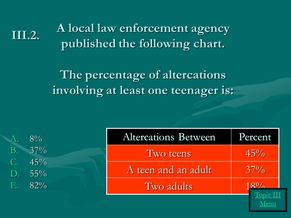 III.2. A local law enforcement agency published the following chart. The percentage of altercations involving at least one teenager is: