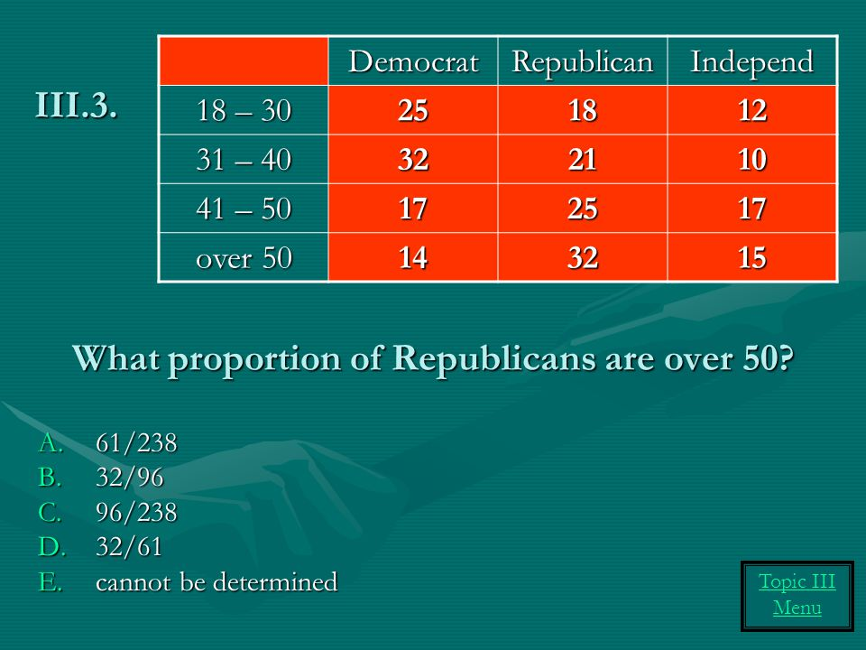 What proportion of Republicans are over 50
