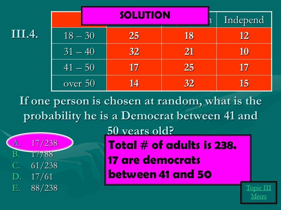 Total # of adults is 238. 17 are democrats between 41 and 50