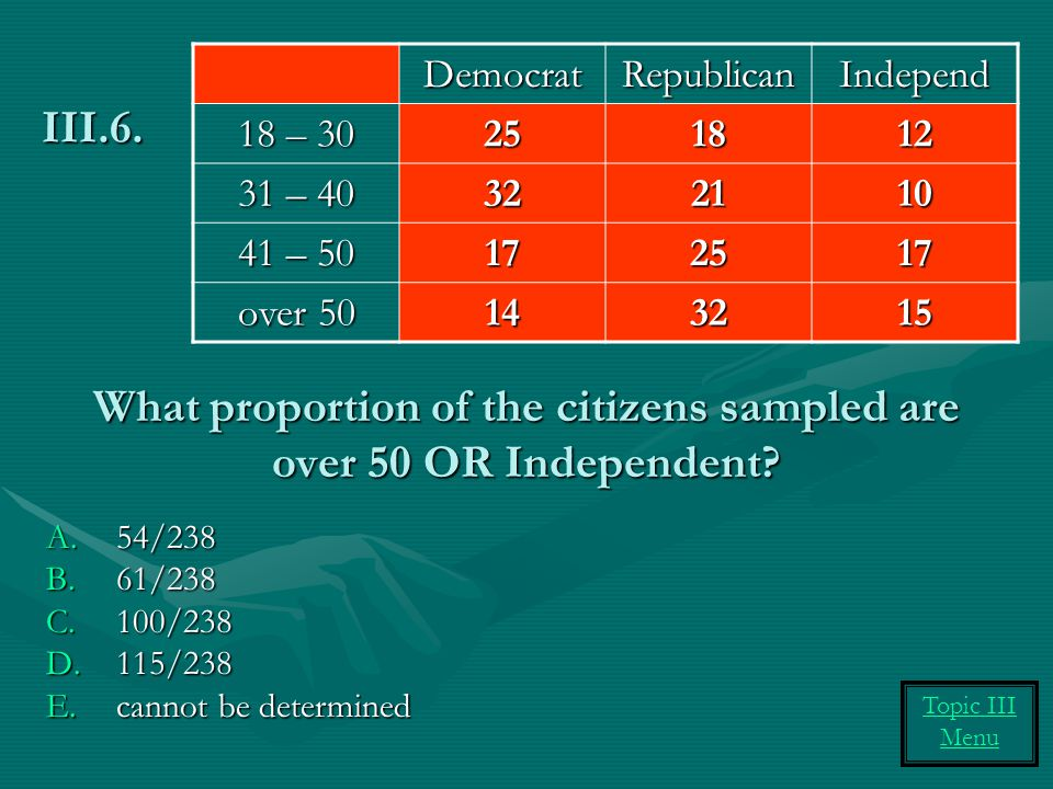 What proportion of the citizens sampled are over 50 OR Independent