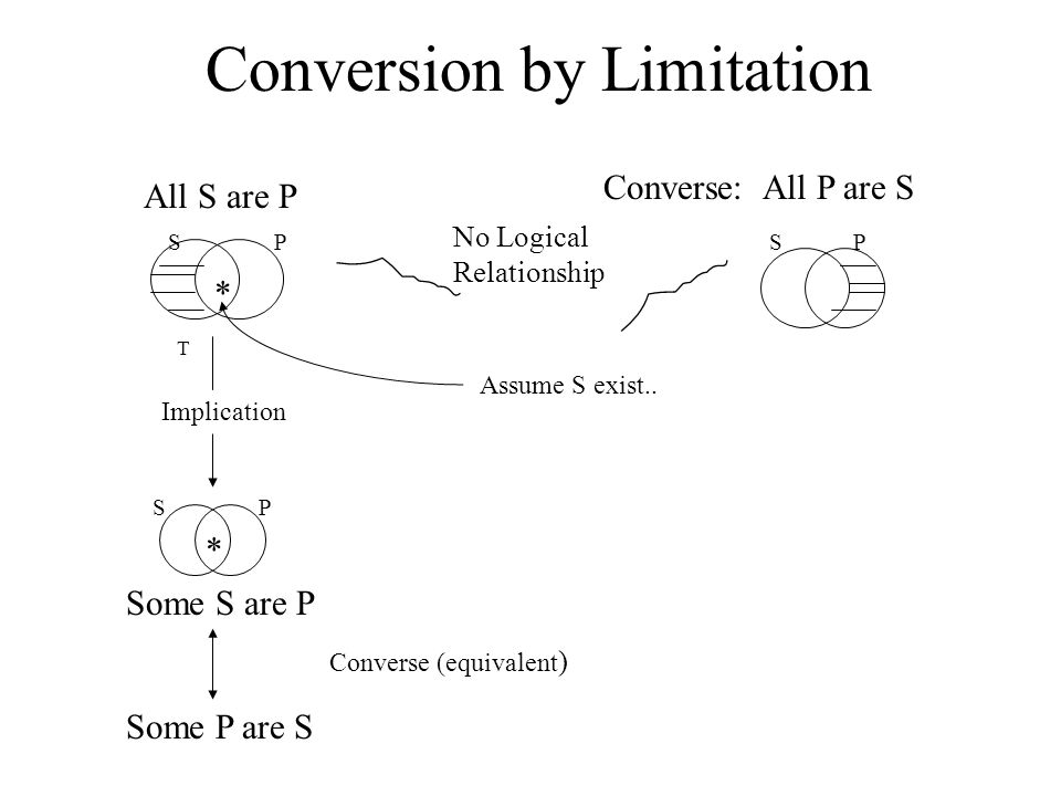 Conversion by Limitation