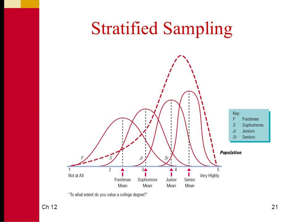 Stratified Sampling Ch 12