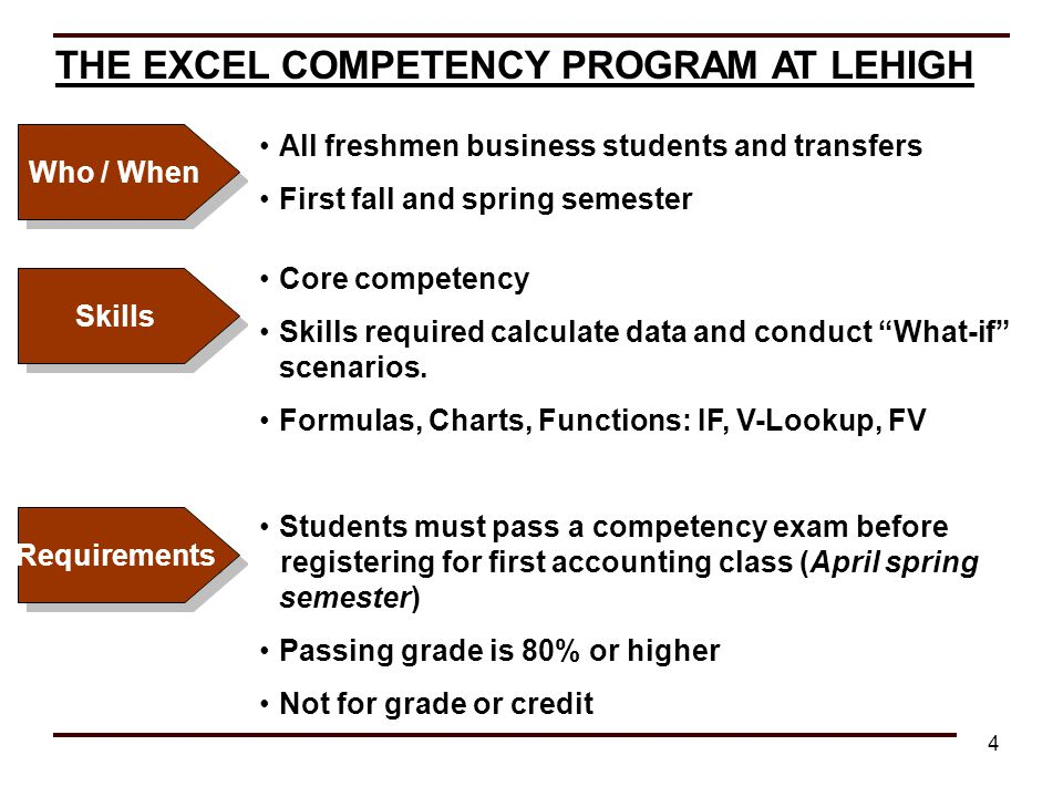 THE EXCEL COMPETENCY PROGRAM AT LEHIGH