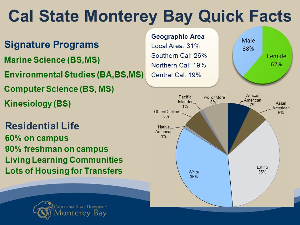 Cal State Monterey Bay Quick Facts