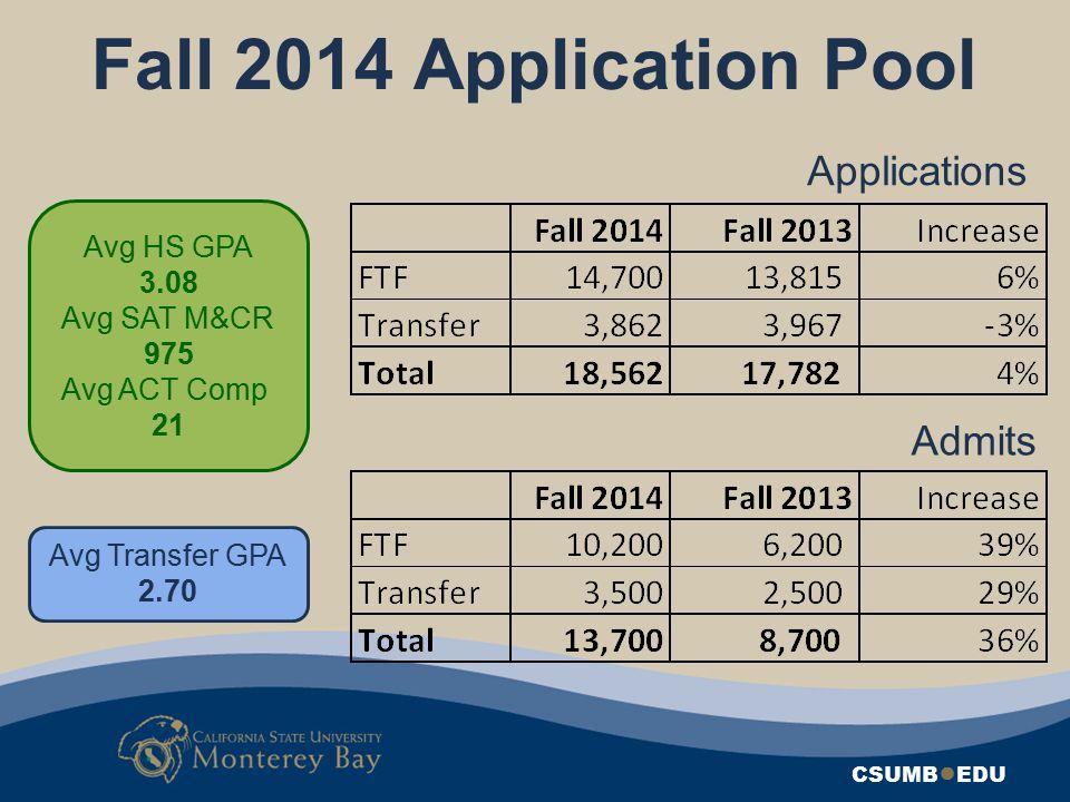 Fall 2014 Application Pool Applications Admits Avg HS GPA 3.08