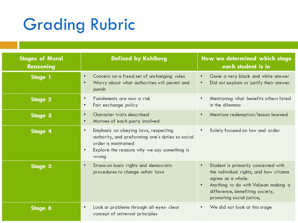Grading Rubric Stages of Moral Reasoning Defined by Kohlberg