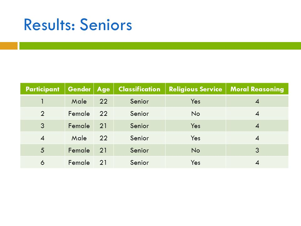 Results: Seniors Participant Gender Age Classification