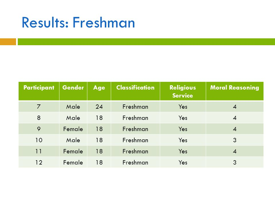 Results: Freshman Participant Gender Age Classification