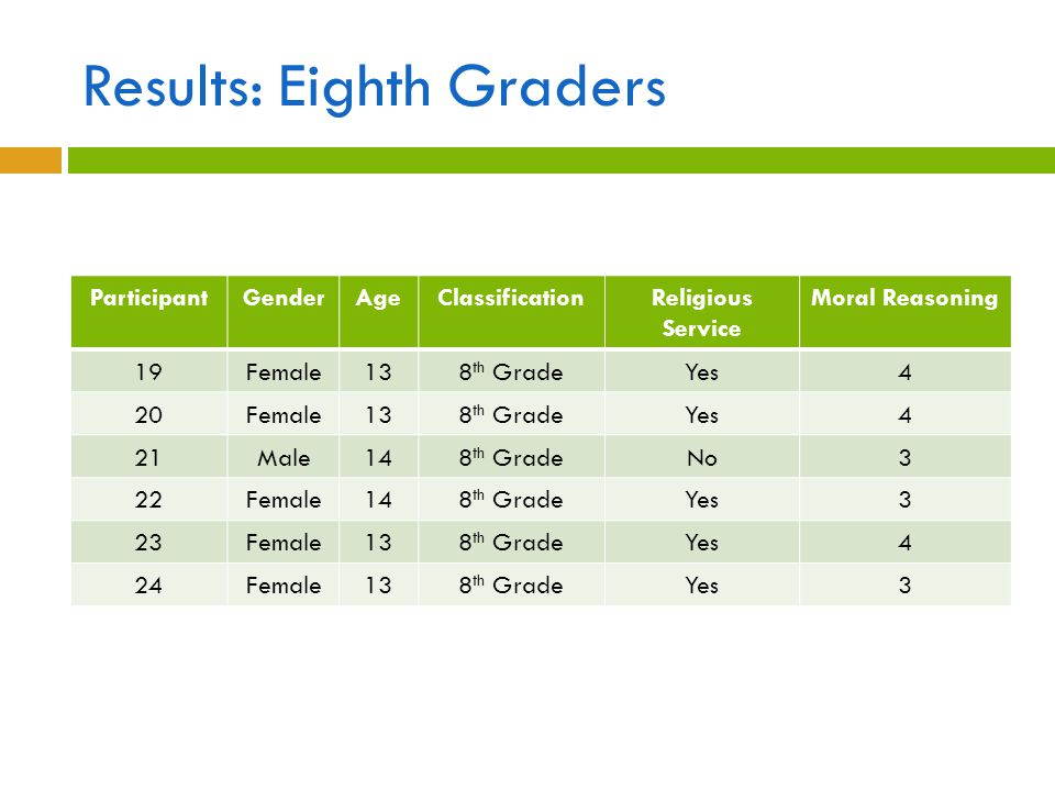 Results: Eighth Graders