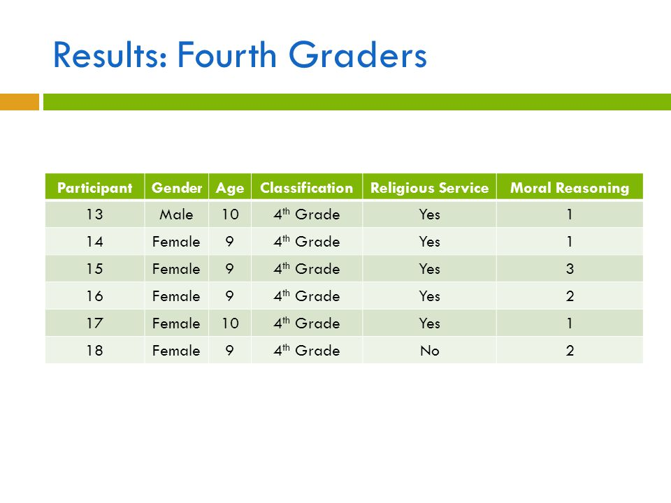 Results: Fourth Graders