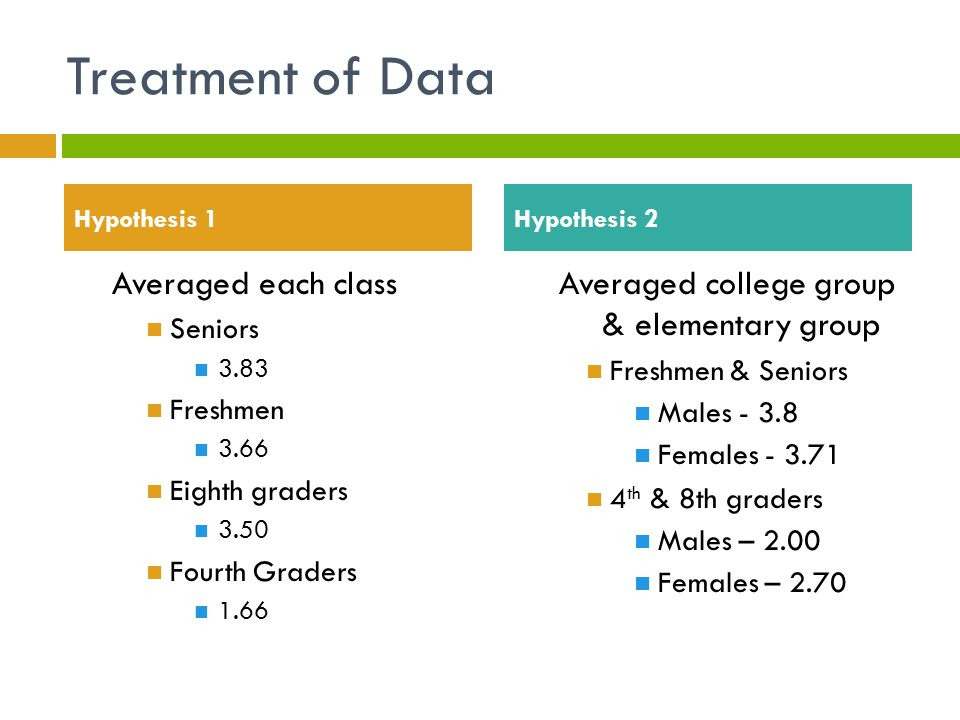 Averaged college group & elementary group