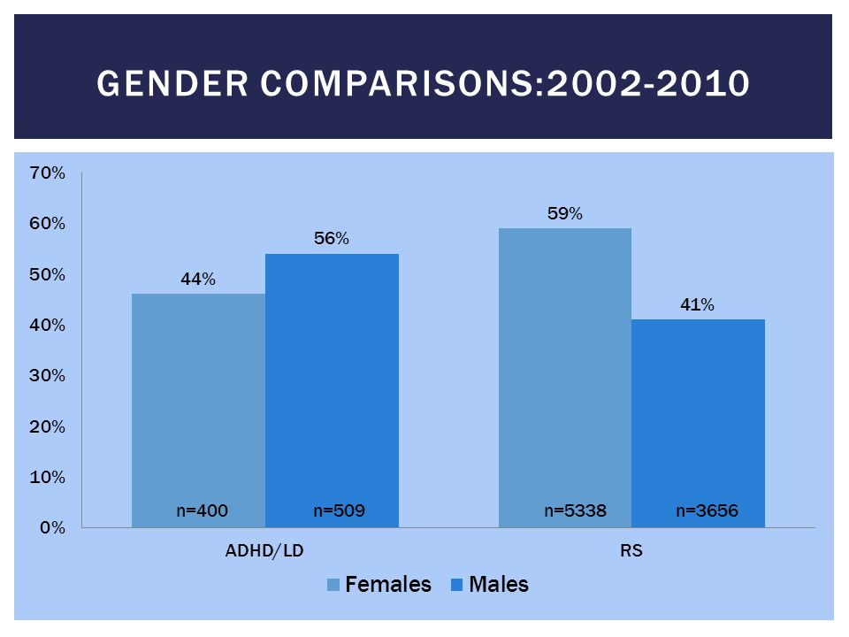 Gender Comparisons:2002-2010 n=400 n=509 n=5338 n=3656 ER