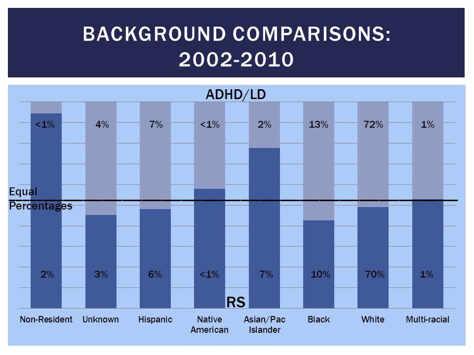 Background comparisons: 2002-2010