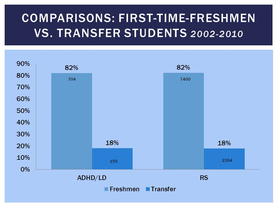 Comparisons: first-time-freshmen vs. transfer students 2002-2010