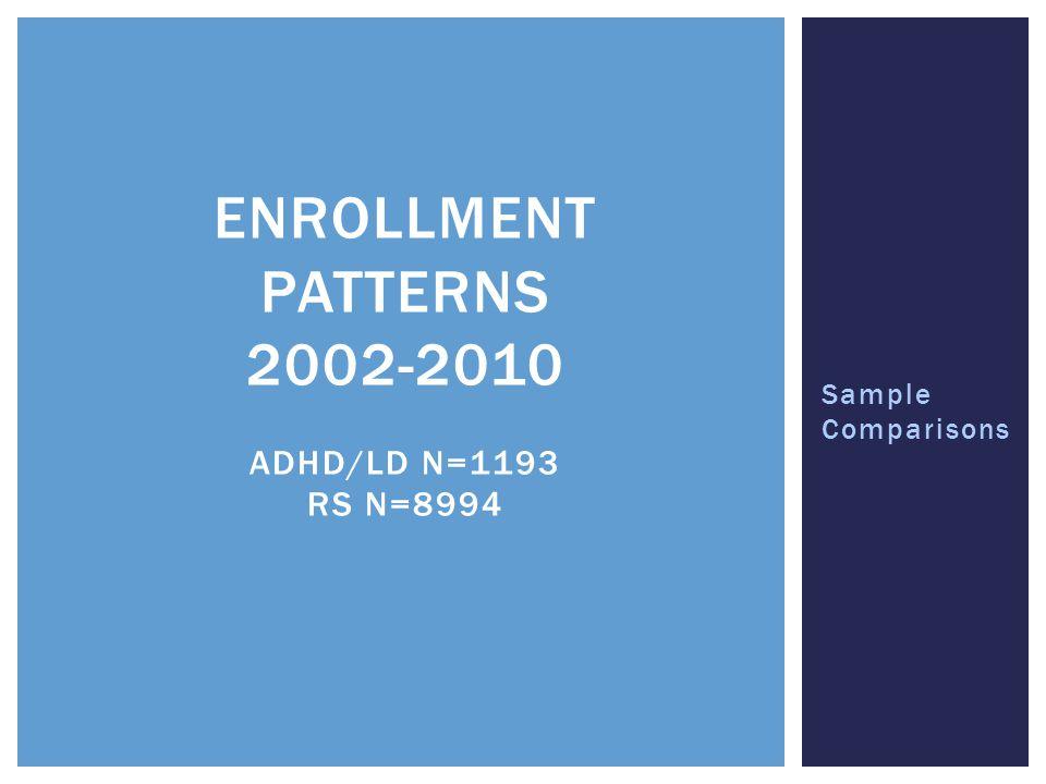 Enrollment Patterns 2002-2010 ADHD/LD n=1193 RS n=8994
