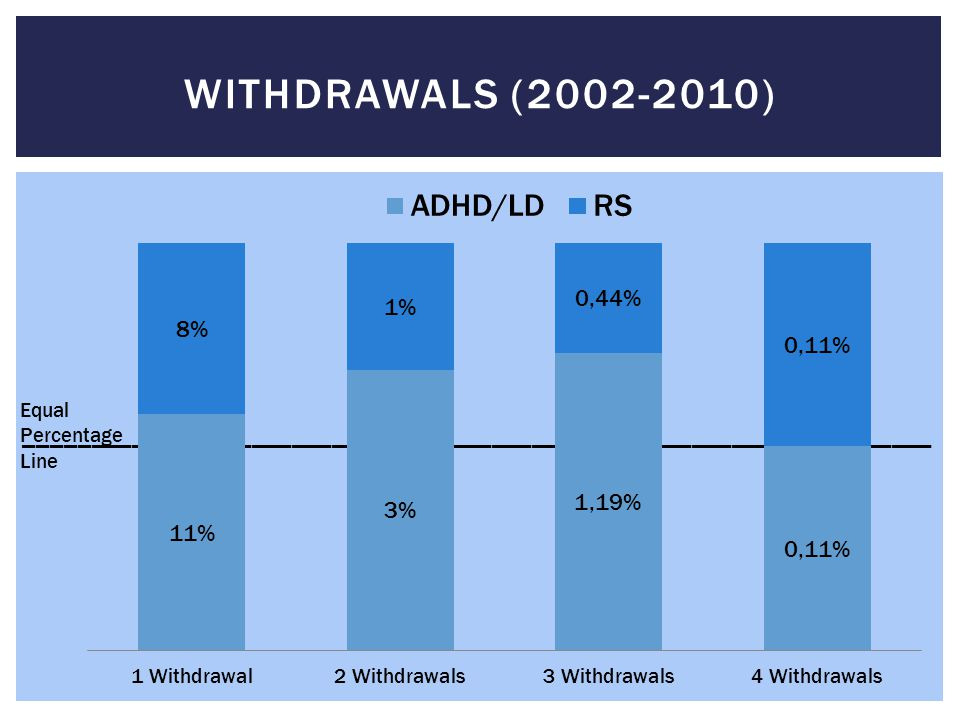Withdrawals (2002-2010) Equal. Percentage. Line. ____________________________________________________________________.