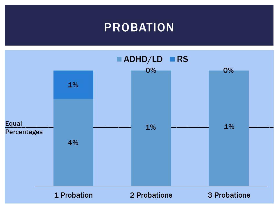 Probation _____________________________________________________________________. Equal. Percentages.