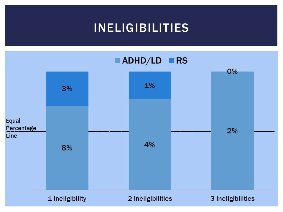 Ineligibilities Equal. Percentage. Line. ____________________________________________________________________.