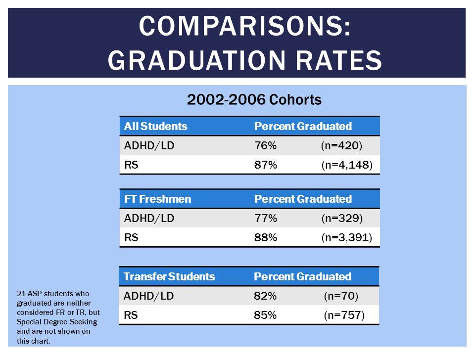 Comparisons: Graduation rates