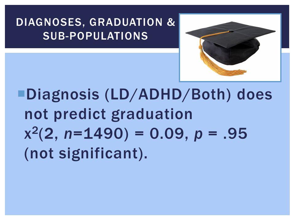 Diagnoses, Graduation & Sub-Populations