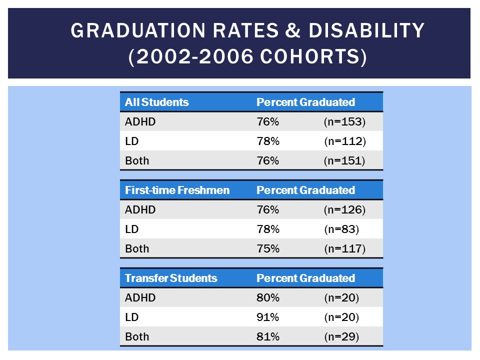 Graduation rates & Disability (2002-2006 Cohorts)