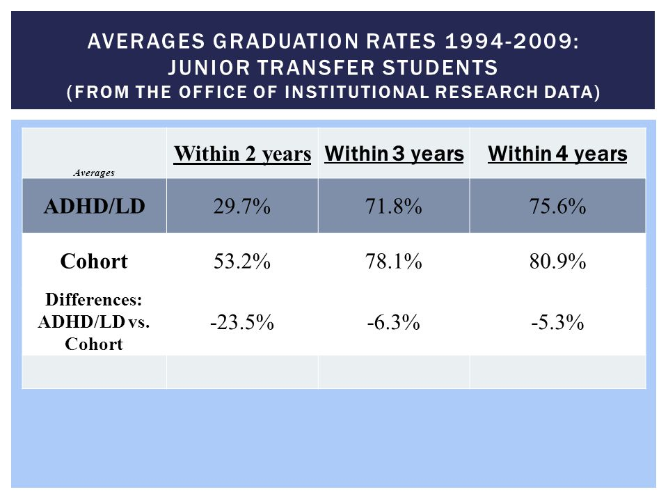 Averages Graduation Rates 1994-2009: junior transfer students (from the Office of Institutional Research Data)